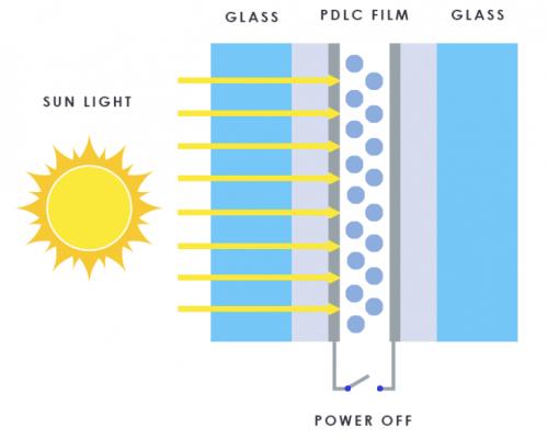 PDLC Smart Glass OFF