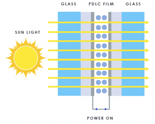 PDLC Smart Glass ON